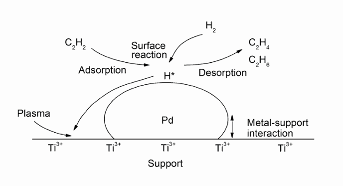Hydrogenation of acetylene shown on surface of catalyst
