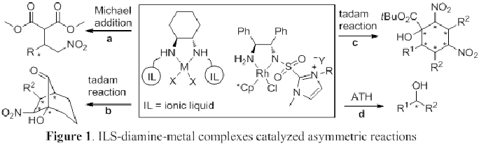 Diagram with different chemical reactions stemming from one main reaction